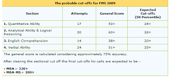 fms 2009 results,