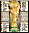 World Cup 2014 draw: How it will work | The Sun