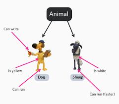 객체지향이란? 객체지향 정리 (OO - Object Oriented Summary) [객체지향,Object oriented]